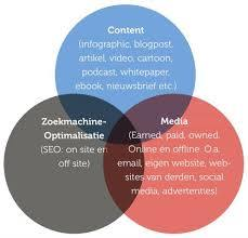 De basiselementen van content marketing